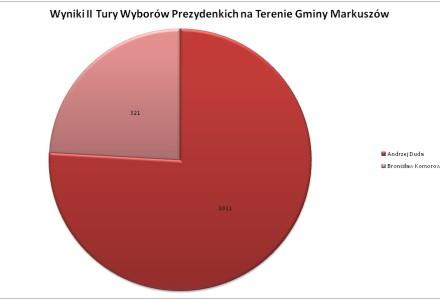 Wyniki II Tury wyborów prezydenckich w gminie Markuszów