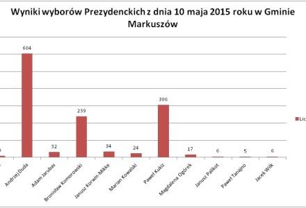 Wyniki I tury wyborów prezydenckich w gminie Markuszów