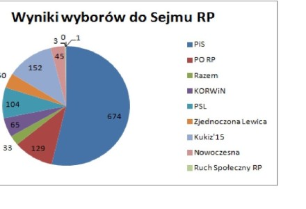 Wyniki  wyborów do  Parlamentu Rzeczypospolitej Polskiej w gminie Markuszów